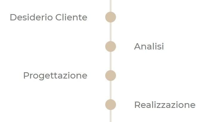 Timeline Progettazione ITA